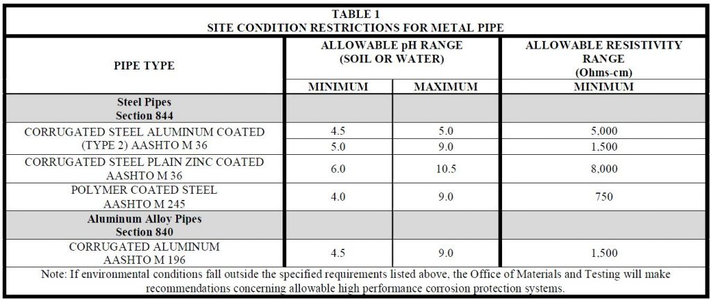 Georgia DOT Corrugated Metal Pipe Environmental Conditions