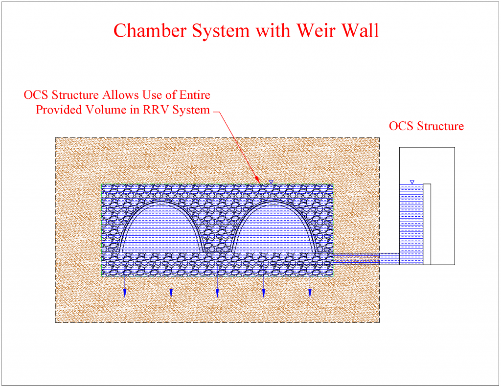 Chambers with Weir Wall
